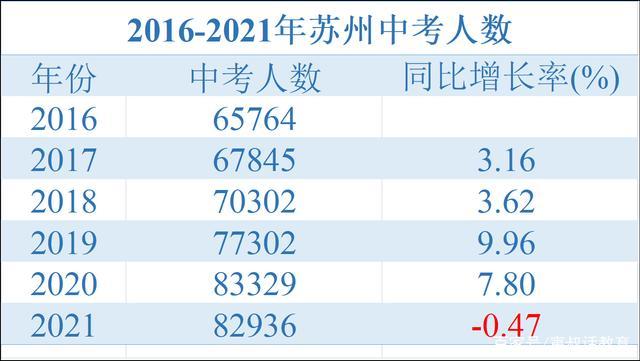 8万+、暴雨、物理、2021年不一样的苏州中考